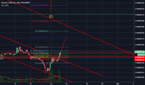 SCBTC: SIACOIN ROMPIENDO CANAL