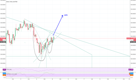 cup and handle to the 14xxx area ? - Coin News 24/7 | All Crypto news  sorted for all Coins