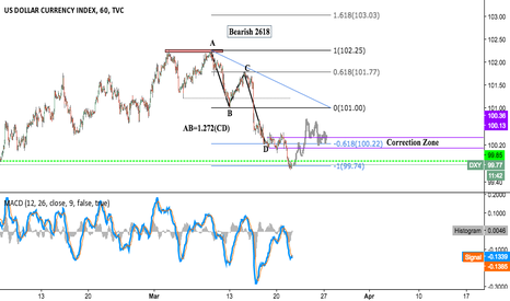 DXY: DXY Upside Correction