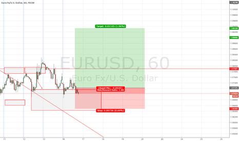 EURUSD: EUR/USD forecast 13-18 November 2015