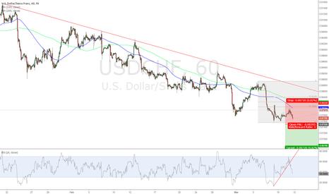 USDCHF: USD/CHF Short 0.8750; Target 0.8678; Stop Loss 0.8822