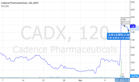 CADX: Cadence will come back down.....