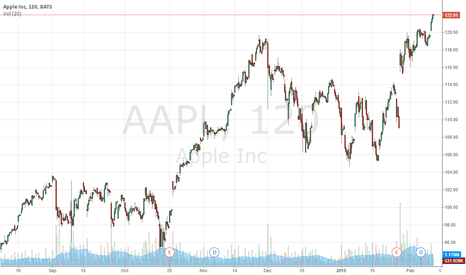 AAPL: AAPL buy or sell for today