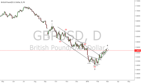 GBPUSD: GBPUSD Testing Resistance Levels