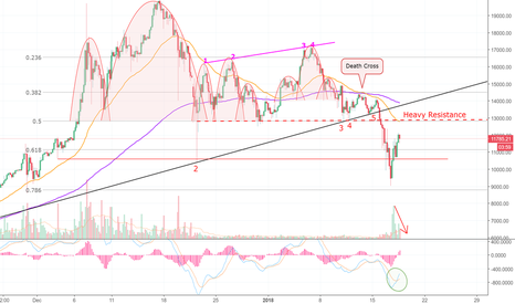 BTCUSD: Possible Dead Cat Bounce in Bitcoin! (BTC) MEOOOW!