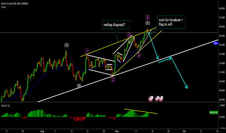 BCOUSD: Brent Crude Oil Sell Setup