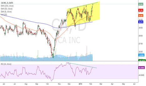 CA: Divergence on the RSI and doji resistance