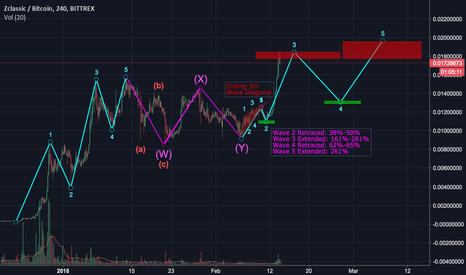 ZCLBTC: ZCL/BTC Follow Up Predictions