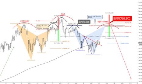 BTCUSD: (1h) H&S, Gartley & eventual Shark at previous highs