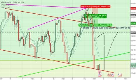 GBPUSD: head and shoulders Update