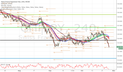 CHFJPY: just seems to good to ignore !