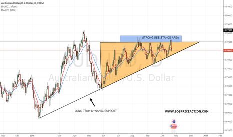 AUDUSD: Price close to a key area and long-term support