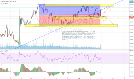 XAUUSD: Gold CURRENTLY RANGING, SHORT AFTER TESTING OF SUPPLY ZONE.