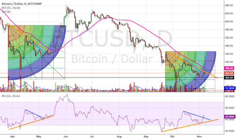 BTCUSD: Let's take this fractal again :)