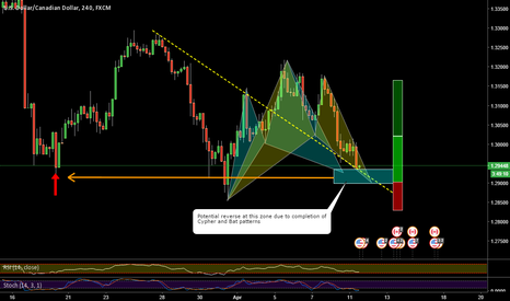 USDCAD: USDCAD _ Potential Cypher and Bat Patterns
