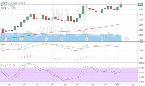 JNJ: JNJ based on technical analysis of stock selection