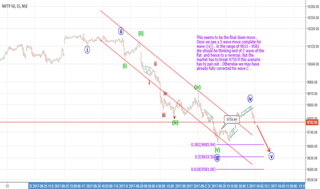 NIFTY: C wave on the verge of an end
