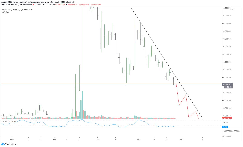 Omg btc tradingview.