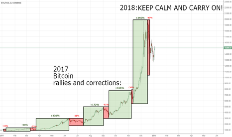 BTCUSD: Bitcoin - #BTCUSD - 2017 in review and 2018 scenario