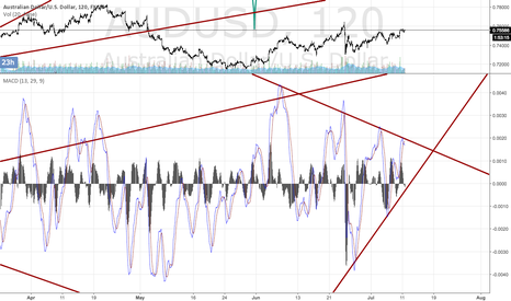 AUDUSD: Gathering energy again?