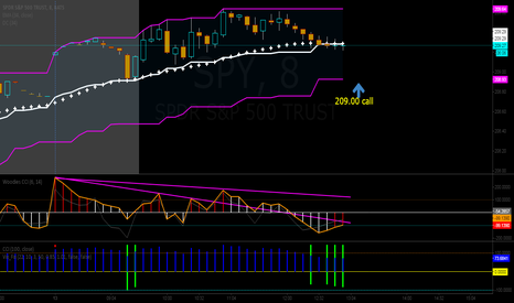 SPY: Looking for SPY bounce off of 209....