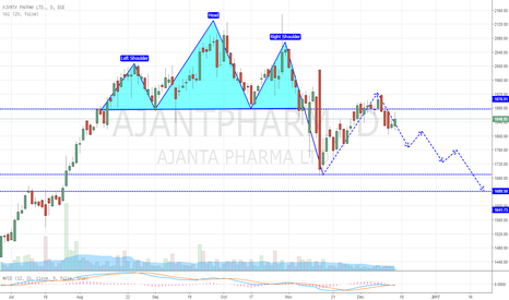 AJANTPHARM: Ajanta Pharma - Head and Shoulder Pattern Setup