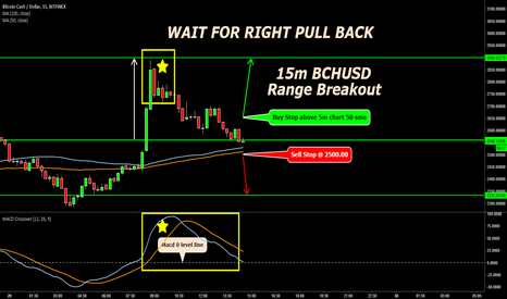 BCHUSD: WAIT FOR RIGHT PULL BACK