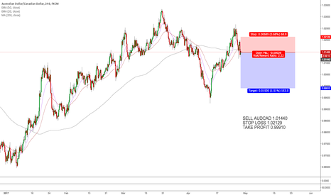 AUDCAD: SELL AUDCAD