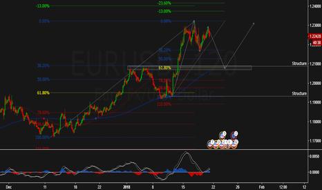 EURUSD: Fib Confluence