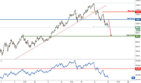 BTCUSD: Bitcoin dropping nicely,remain bearish with tightened stop loss