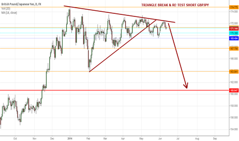 GBPJPY: GBPJPY SHORT INITIATED