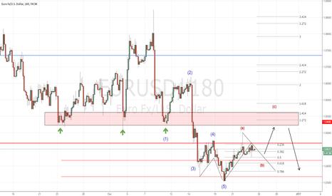 "EURUSD: EUR/USD - ""ABC Correction before TREND Continuation"""