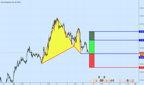 EURJPY: A Bullish Gartley Pattern On EURJPY