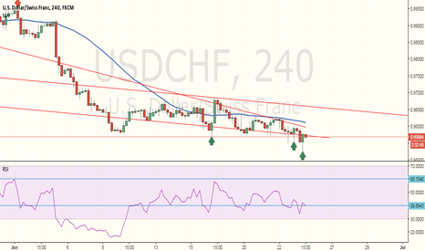 USDCHF: Buy Opportunity - Strong Signal Bar