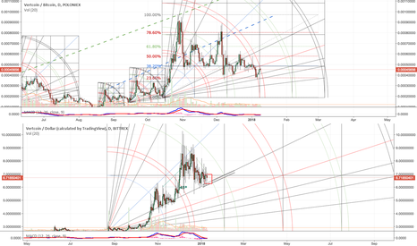 VTCUSD: VTC - New Market Cycle Buy Zone