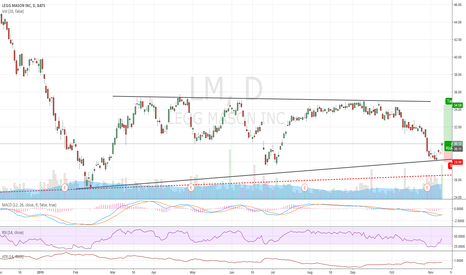 LM: Has this endless downtrend found its bottom?