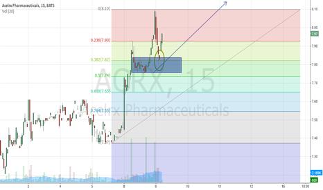 ACRX: ACRX- 9 on the horizon