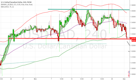 USDCAD: USDCAD reaching critical levels on 4hr chart
