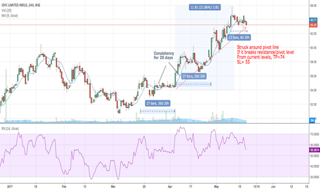 IDFC: IDFC - Can break consistency