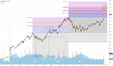 FB: FB extended price targets