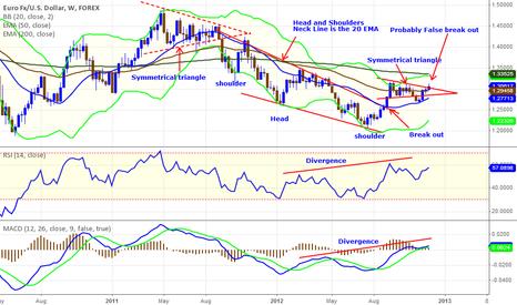 EURUSD: Setup: Symmetrical Triangle Strategy 789 pip move