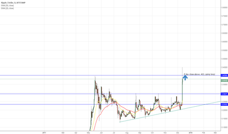 XRPUSD: If day close above .403, going long! #xrp