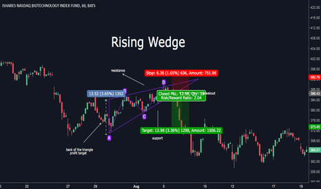 IBB: Example of a Rising Wedge on IBB