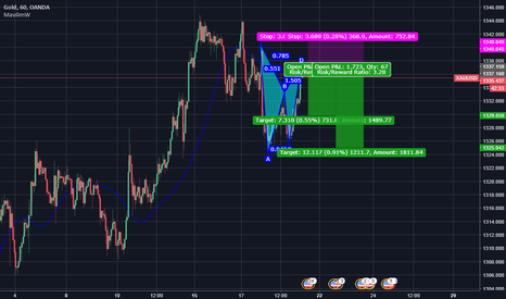 XAUUSD: after pattern completion, short setup