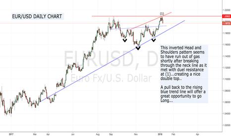 EURUSD: EUR/USD DAILY CHART...