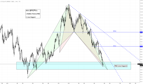 DXY: DXY (달러인덱스)   Bullish  Pattern PRZ  &  Area Support