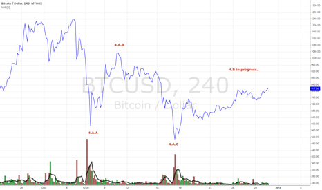 BTCUSD: BTC current