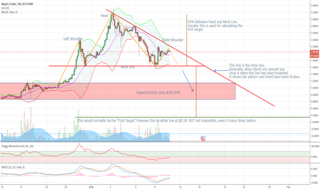 XRPUSD: Head and shoulders possible formation Bearish Bias