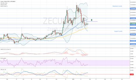 ZECUSDT: Zcash Buy Opportunity
