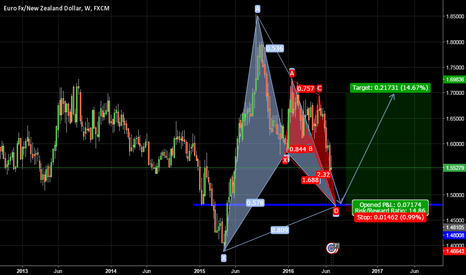 EURNZD: weekly swing